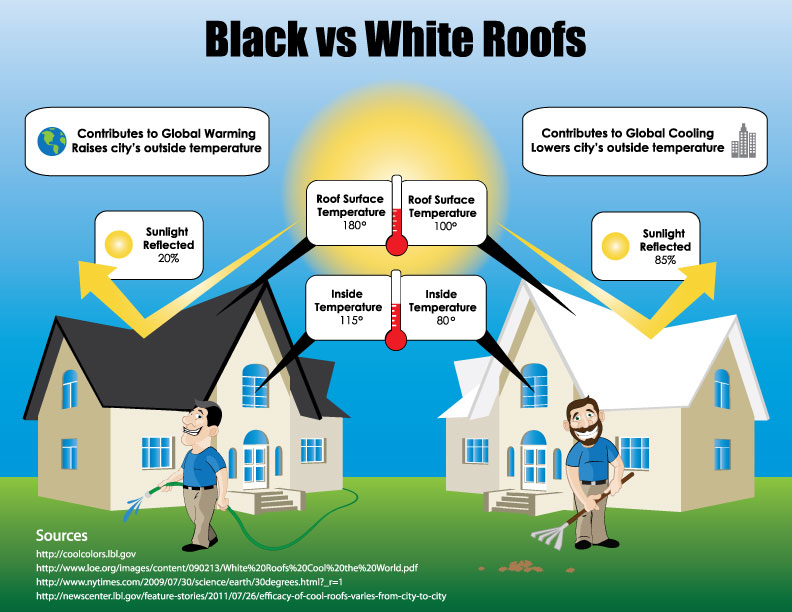Black vs white colored roofs saving energy with color for Energy efficient roofing